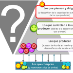 ¿Puede haber Customer Experience sin Agent Experience?